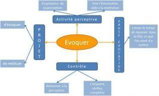 Evoquer | Pédagogie 2.0 | Scoop.it