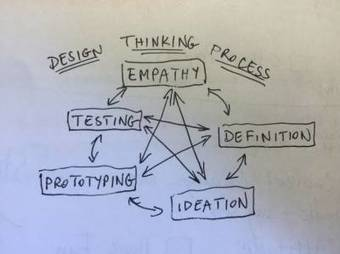 Hacking Design Thinking For Education Part 3:  Design Thinking In School   Professional Resources   Scoop.it