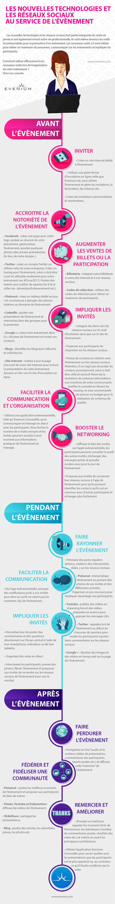Community management et événementiel en infographie | Marketing Digital & Tendances | Scoop.it