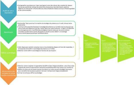 Définir sa stratégie de présence sur le web | Veille_Curation_tendances | Scoop.it