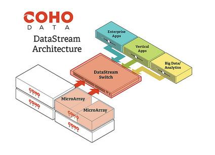 Startup intro: Coho Data - Yellow Bricks | Introduction | Scoop.it