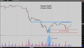 Trader Dan's Market Views: Gold pops higher in Asia | Own Gold LLC | Scoop.it