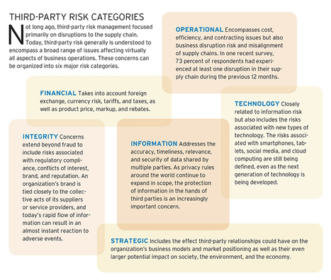 Closing the Gaps in Third-party Risk Management | Financial Institutions | Scoop.it