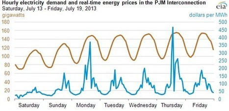 Electricity demand patterns matter for valuing electricity supply resources | Societal | Scoop.it