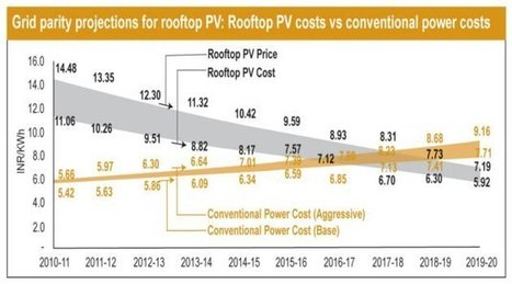 Grid parity in India will be state and sector specific | ElectronicsB2B | Solar PV | Scoop.it