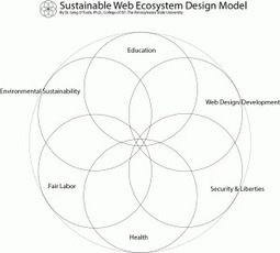 Sustainable Web Design Community Group | Communication environnementale 2.0 | Scoop.it