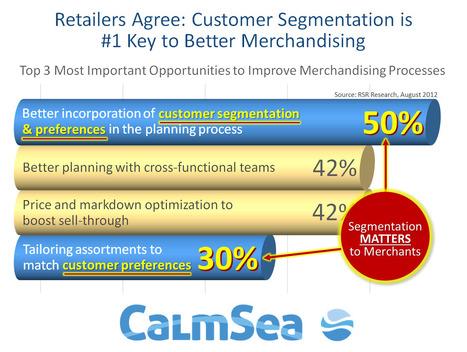 Retailers Identify Customer Segmentation as Top Opportunity to Improve Merchandising | Social Customer Analytics | Scoop.it