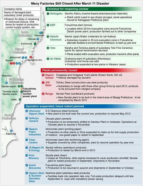 [Eng] L'industie du Tohoku face un avenir sombre | Nikkei.com | Japon : séisme, tsunami & conséquences | Scoop.it