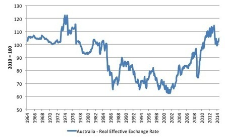 Time to ditch the export-led growth mania   Bill Mitchell – billy blog   Heterodox economics   Scoop.it