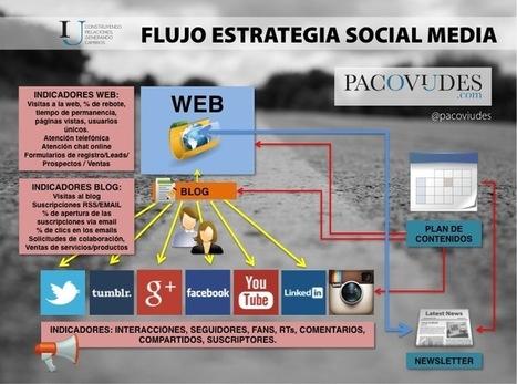 Seis pasos para enamorar en la estrategia social media | Blog de Paco Viudes | Social Update | Scoop.it