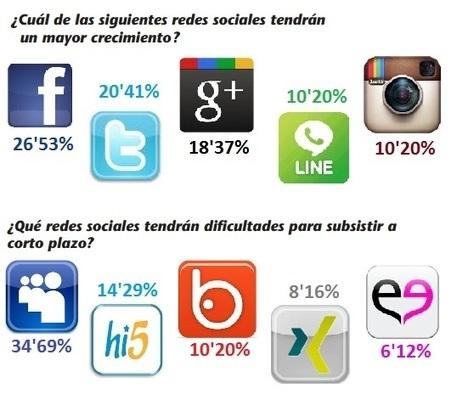 Pasado y futuro de las redes sociales | Periodismo Ciudadano, aplicación en las nuevas tecnologías, uso de redes sociales Twiitter | Scoop.it