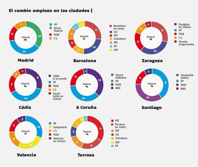 Spain: Madrid and Barcelona show -- the greater the unity on the left, the ... - Links International Journal of Socialist Renewal | real utopias | Scoop.it