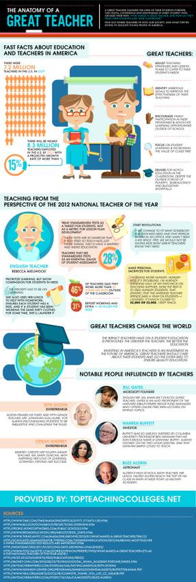 Anatomía de un gran profesor #infografia #infographic #education | PBL ikasgelarako balio handiko balabideak  Recursos de alto valor para mi aula PBL | Scoop.it