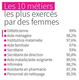 Quels sont les métiers les plus exercés par les femmes en 2015 ? – Entreprendre.fr | discrimination | Scoop.it