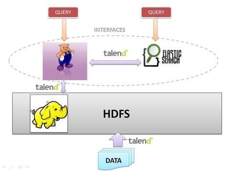 Tutorial Talend Big Data, Hadoop et Elasticsearch | Talend Univers | Scoop.it