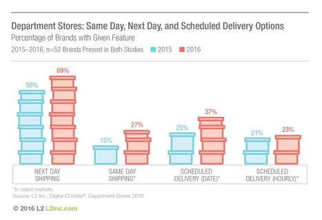 How Department Stores are Trying to Compete with Amazon | Retail Trends & Consumer behavior | Scoop.it
