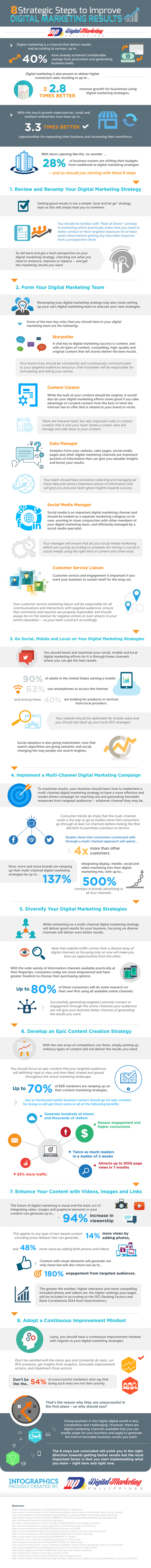 8 Strategic Steps to Improve Digital Marketing Results #Infographic | MarketingHits | Scoop.it