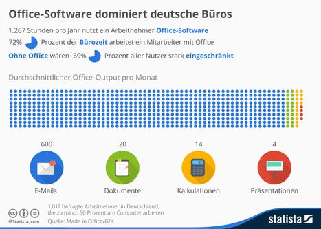 Infografik: Office-Software dominiert deutsche Büros | Data Visualization, Information Design & Infographics | Scoop.it