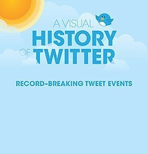 A Visual History Of Twitter [Infographic | Curation, Social Business and Beyond | Scoop.it