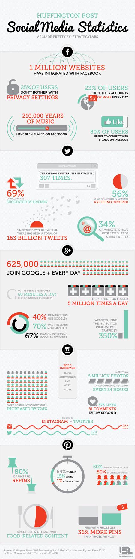[Infographie] Les médias sociaux en 100 chiffres | Locita.com | Digital Marketing Cyril Bladier | Scoop.it