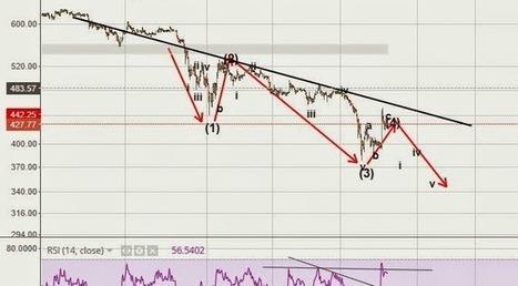 Last Battle Elliott Wave - Bitcoin Price | Bitcoin newsletter | Scoop.it
