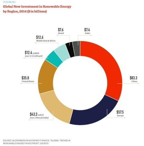 Clean Energy Gives Rise To Robust Economies   Lauri's Environment Scope   Scoop.it