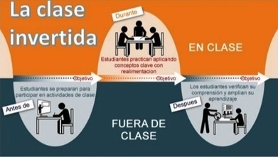 5 pasos para dar una clase invertida o flipped classroom | Educación y TIC | Scoop.it