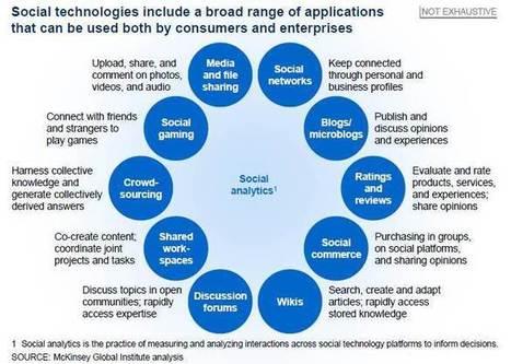 Par SpotPink >> Utilisation des réseaux sociaux et impact sur l'entreprise (Etude de #McKinsey Global Institute) | TPE-PME | Scoop.it