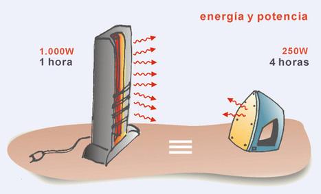 Aprende a leer el recibo de la luz. ¿Qué es Kilovatios hora o megavatios de potencia? | tecno4 | Scoop.it