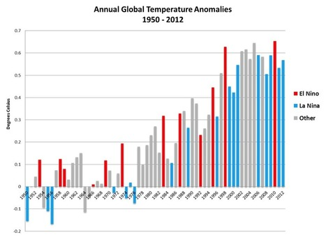 Climate Change: Global Temperatures Still Above Average | The Energy Collective | Climate change challenges | Scoop.it