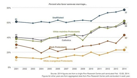 Support for gay marriage up among black Protestants in last year, flat among white evangelicals   Gov & Law -Kenna Johnson   Scoop.it