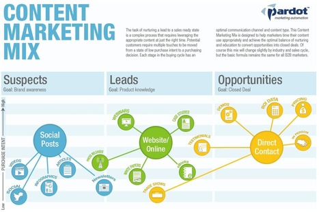 The Content Marketing Mix [INFOGRAPHIC] - Pardot | Marketing Sales and RRHH | Scoop.it