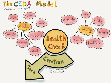 The CEDA Community model Pt.1: 'Curation' and 'Technology' in Social Learning | Aprendizaje y Cambio | Scoop.it