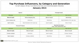 Word-of-Mouth A Bigger Purchase Influence For Millennials Than Boomers, Who Rely More on Ads | Fundamentals of Marketing | Scoop.it