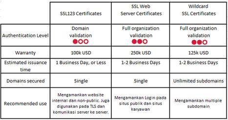 Domain dan SSL Hosting – JaringanHosting.com :: Perbedaan SSL123 Certificates, Web Server Certificates dan Wildcard SSL Certificates   Windows and ASP.NET Hosting Indonesia   JaringanHosting.com   Scoop.it