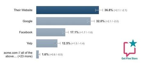 Où les consommateurs préfèrent-ils laisser un avis ? | Social Media Curation par Mon Habitat Web | Scoop.it