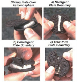 Plate Tectonics with Oreo Cookies | Effects Concerning Geography | Scoop.it