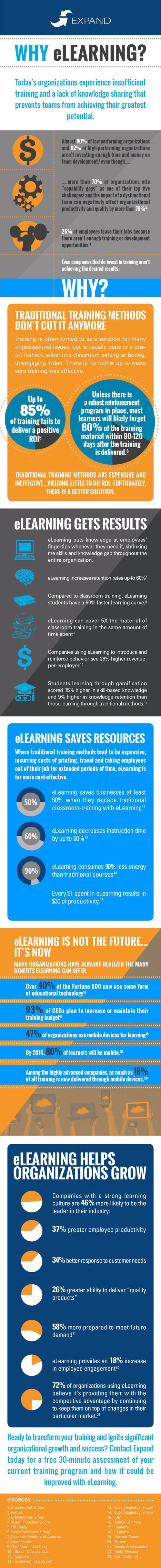Why eLearning? [Infographic] | Innovation in education | Scoop.it