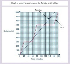 Resourceaholic: New GCSE: More Graphs | maths ydb | Scoop.it