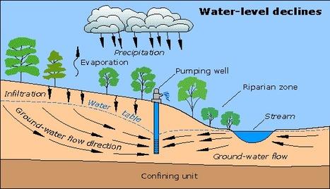 Study: Groundwater pumping depleting White Bear Lake | Water Stewardship | Scoop.it