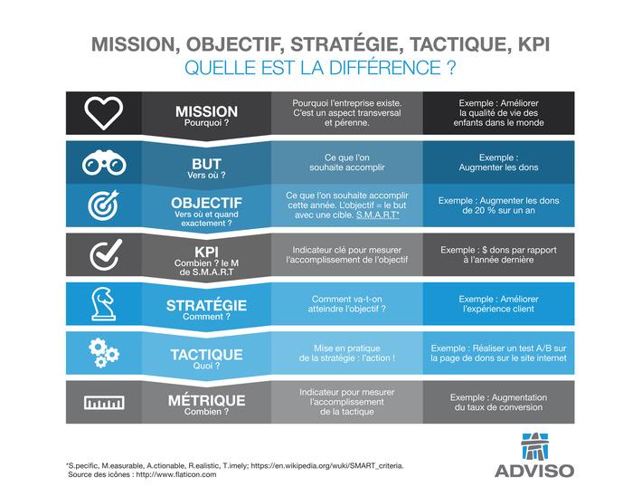 Comment définir : objectif, stratégie et tactique? [Infographie] | Adviso | Médias sociaux : Conseils, Astuces et stratégies | Scoop.it