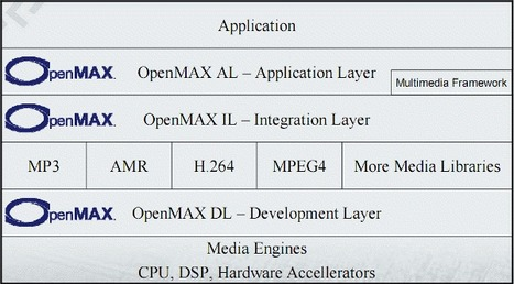 OpenMAX (Open Media Acceleration) | Embedded Systems News | Scoop.it