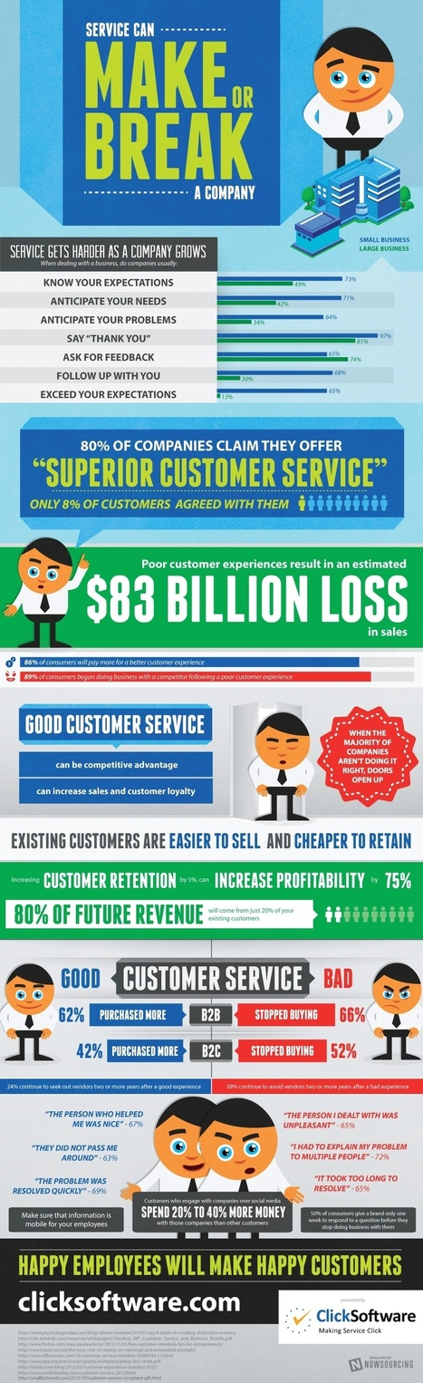 The Importance of Great Customer Service [INFOGRAPHIC] | customer service trends | Scoop.it