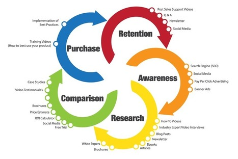 Tackle Marketing Automation to Drive Conversions | Social CRM News | Scoop.it