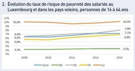 Analyse der Arbeitnehmerkammer: Luxemburg mit höchstem Armutsrisiko am Arbeitsplatz | Europe | Luxembourg | Luxembourg (Europe) | Scoop.it
