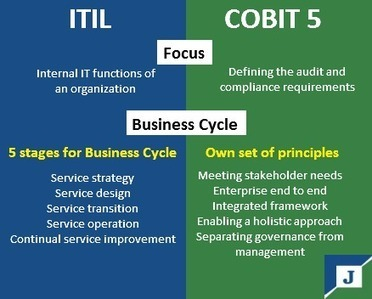 What's the difference in approach between ITIL and Cobit 5? | online it training | Scoop.it