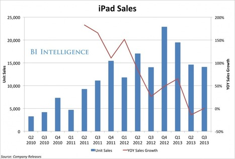 Will the new Mini and Air revive iPad declining sales in Q4? | Is the iPad a revolution? | Scoop.it