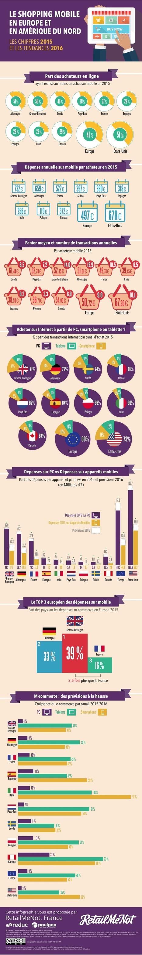 E-commerce | Le shopping mobile en Europe et aux USA - Février 2016 (infographie RetailMeNot) | Webmarketing infographics - La French Touch digitale en images | Scoop.it