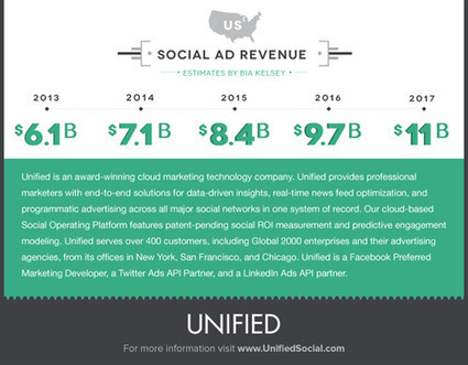 A Brief History of Social Advertising | Infographics | Scoop.it