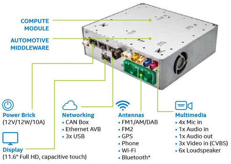 Intel Unveils In-Vehicle Solutions and Development Kit for Assisted Driving and Autonomous Cars | Embedded Systems News | Scoop.it